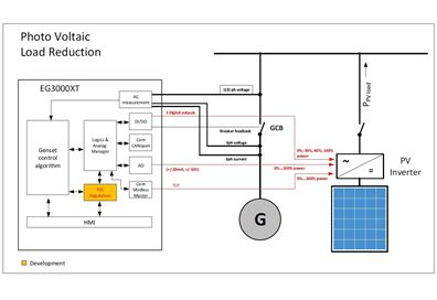 PV load reduction regulated mode